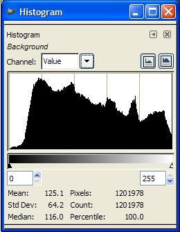 histogram Histograms Of A Digital Image